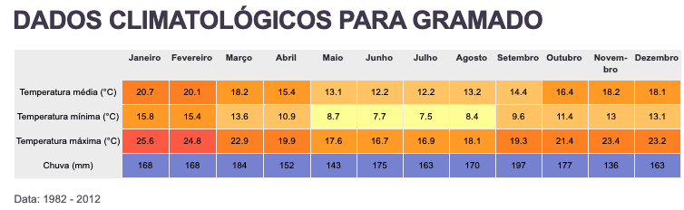 temperatura média em gramado durante o ano
